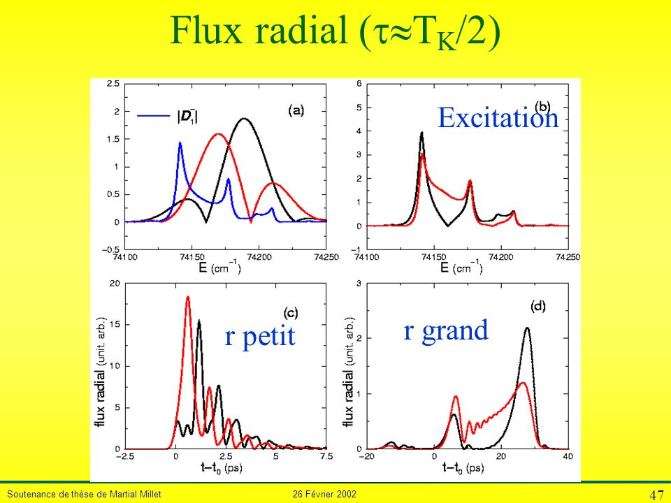 Flux radial (TK/2) Excitation r grand r petit