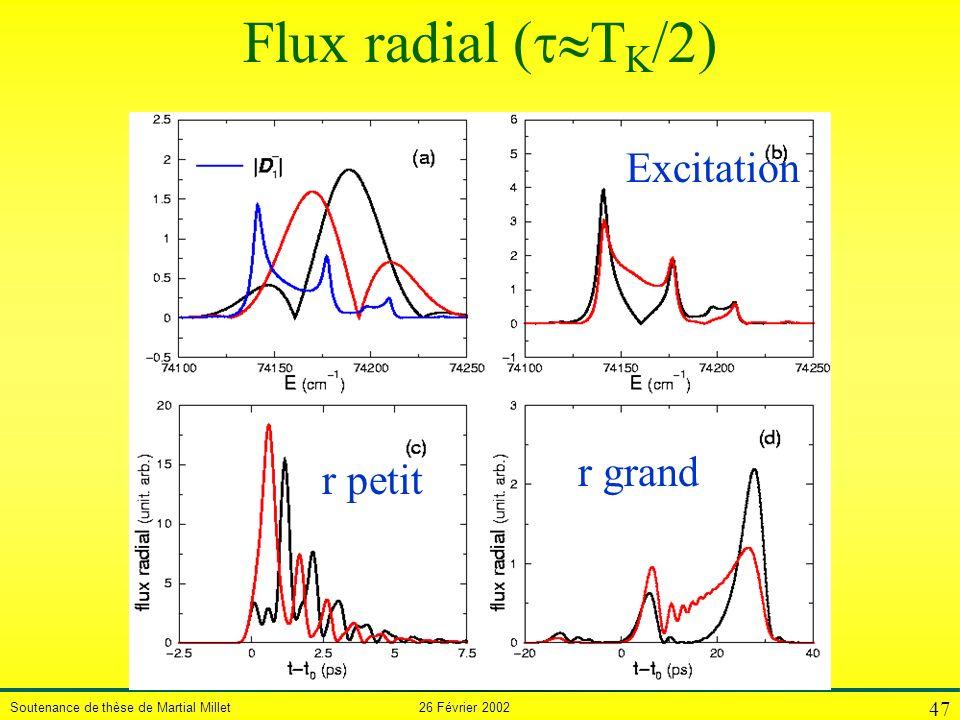 Flux radial (TK/2) Excitation r grand r petit