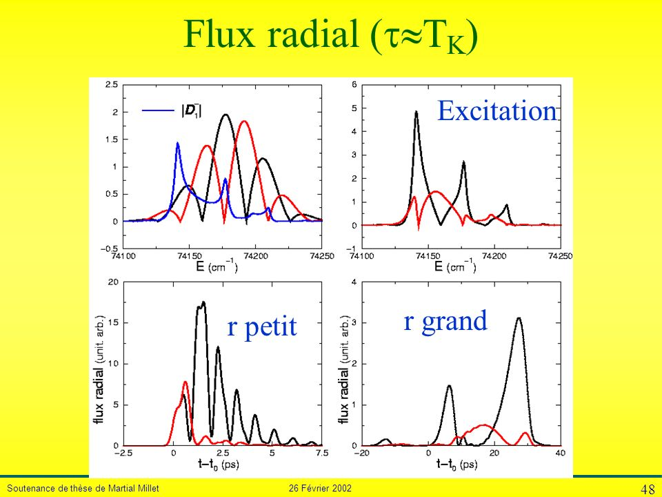 Flux radial (TK) Excitation r grand r petit