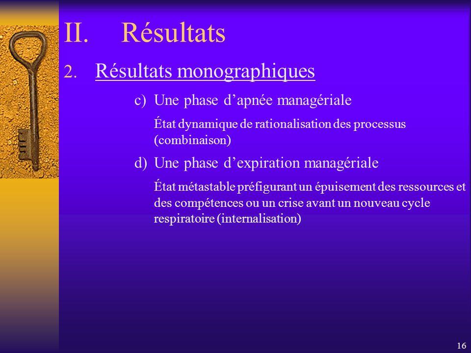 Résultats Résultats monographiques Une phase d'apnée managériale