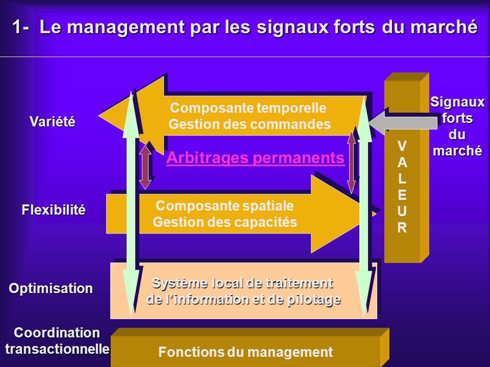 1- Le management par les signaux forts du marché