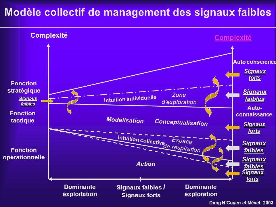 Modèle collectif de management des signaux faibles