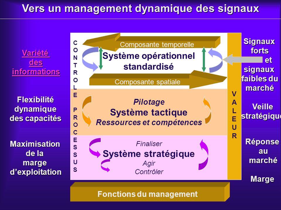 Vers un management dynamique des signaux
