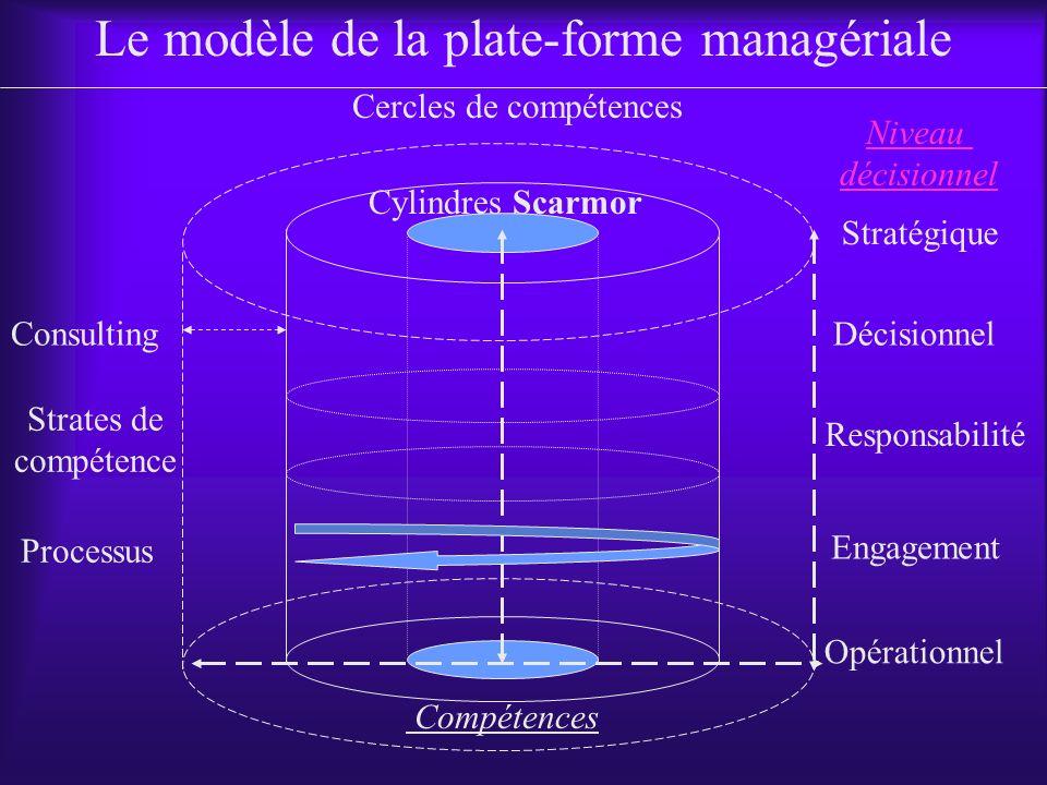 Le modèle de la plate-forme managériale
