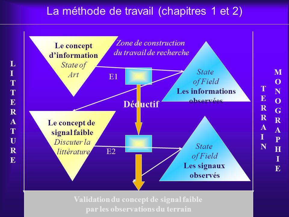 Validation du concept de signal faible par les observations du terrain