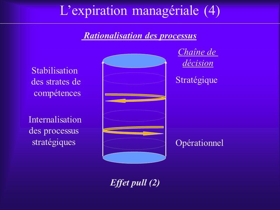 L'expiration managériale (4)