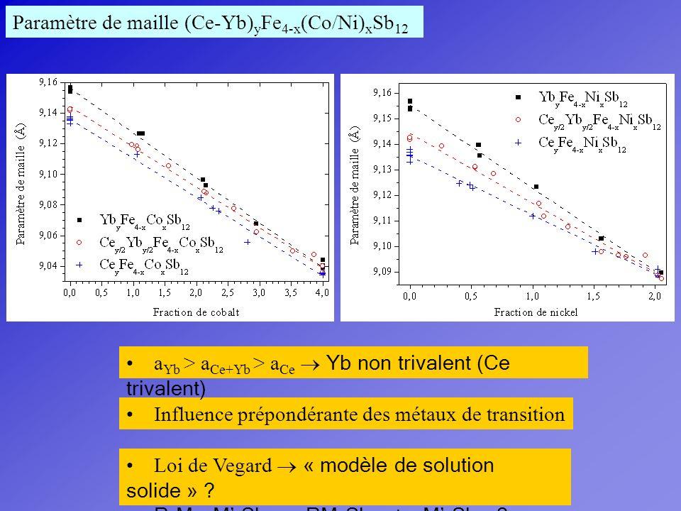 Paramètre de maille (Ce-Yb)yFe4-x(Co/Ni)xSb12