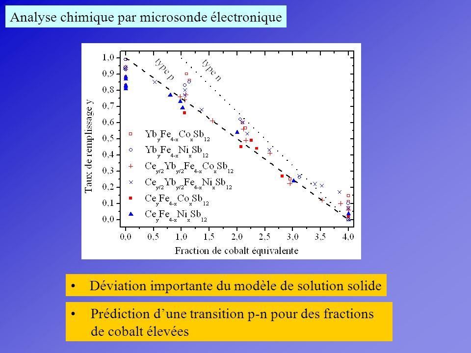 Analyse chimique par microsonde électronique