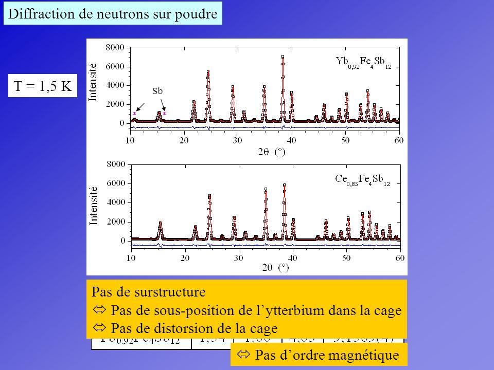 Diffraction de neutrons sur poudre