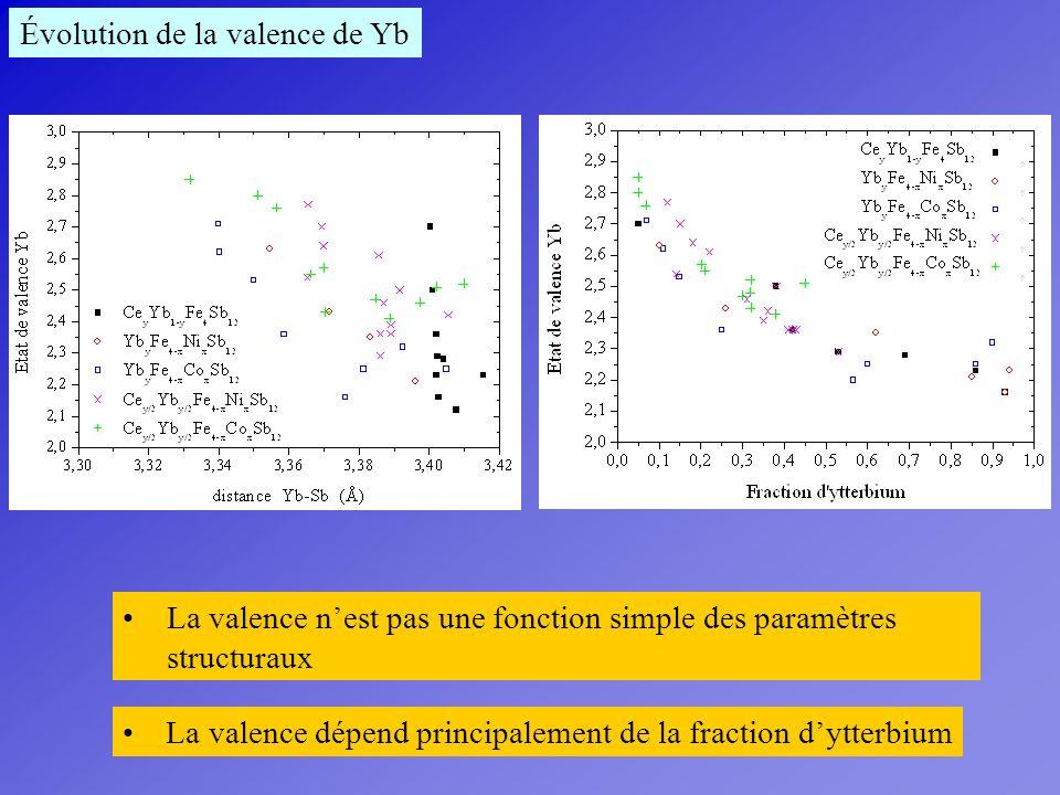 Évolution de la valence de Yb