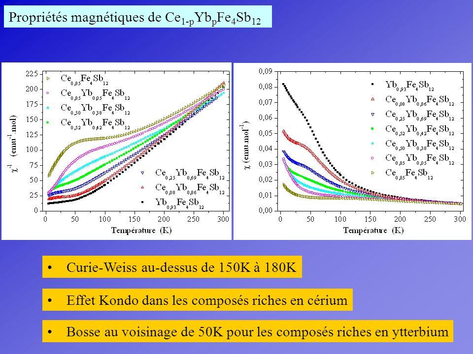 Propriétés magnétiques de Ce1-pYbpFe4Sb12