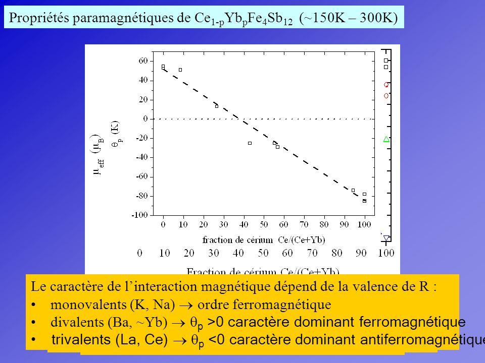 Propriétés paramagnétiques de Ce1-pYbpFe4Sb12 (~150K – 300K)