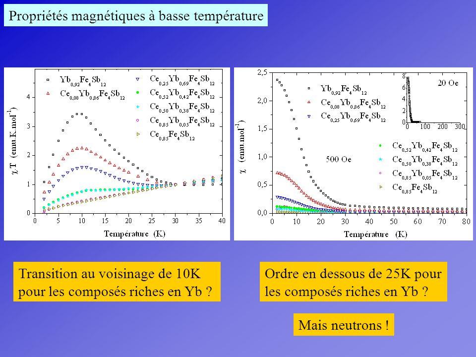 Propriétés magnétiques à basse température
