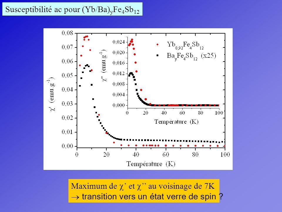 Susceptibilité ac pour (Yb/Ba)yFe4Sb12