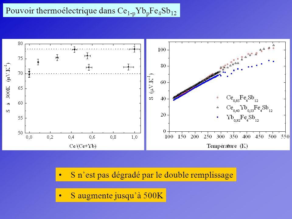 Pouvoir thermoélectrique dans Ce1-pYbpFe4Sb12