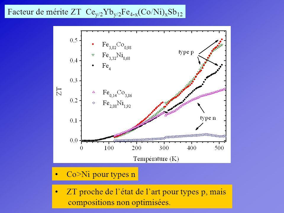 Facteur de mérite ZT Cey/2Yby/2Fe4-x(Co/Ni)xSb12. Co>Ni pour types n. ZT proche de l'état de l'art pour types p, mais.