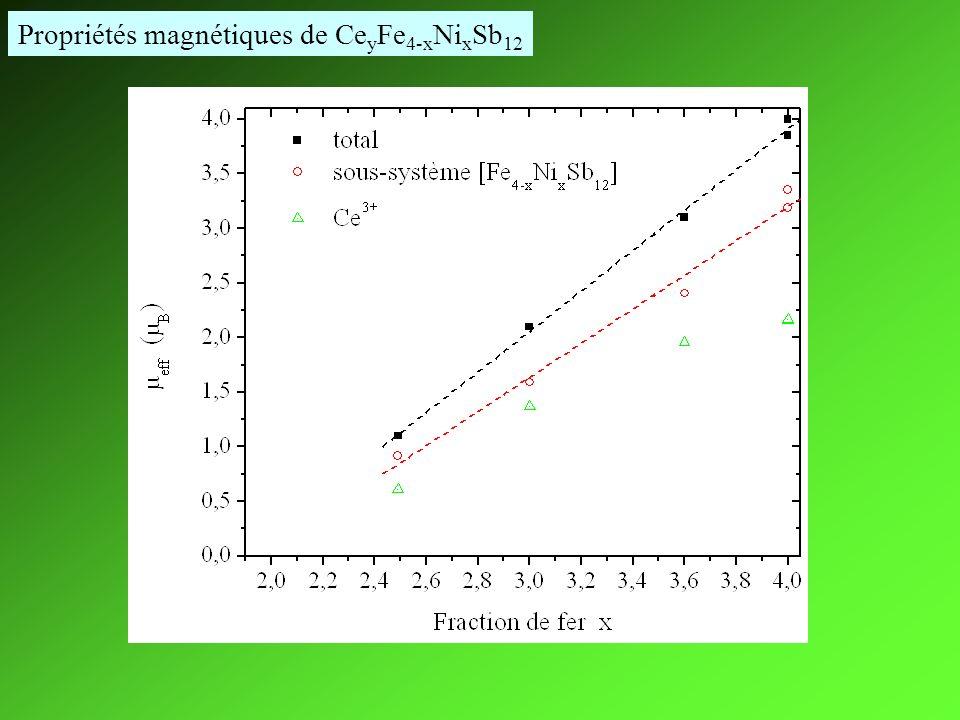 Propriétés magnétiques de CeyFe4-xNixSb12