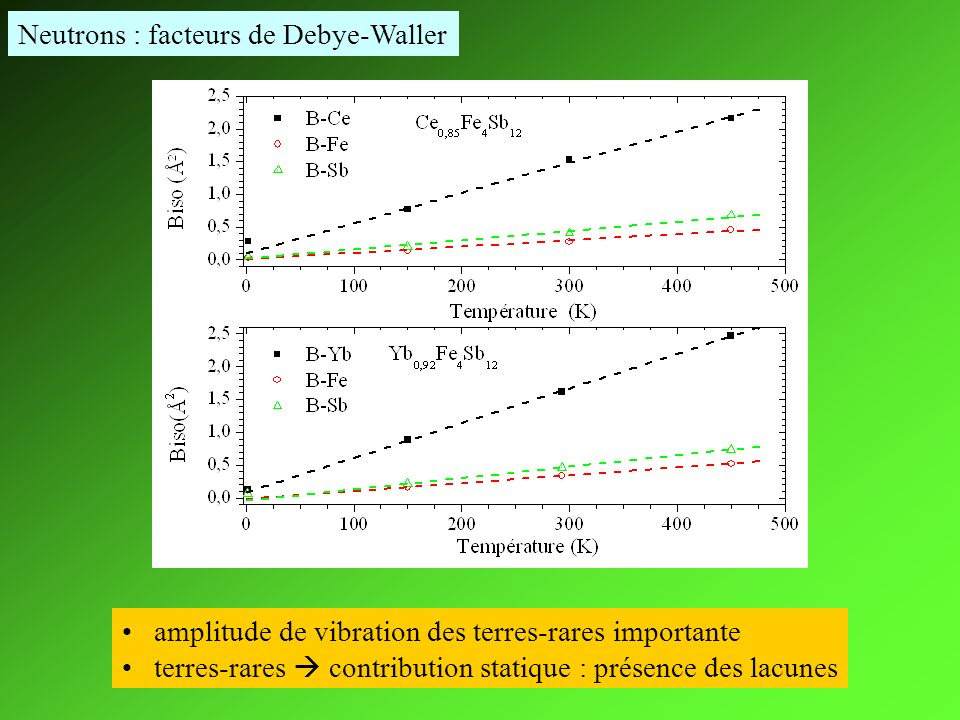Neutrons : facteurs de Debye-Waller