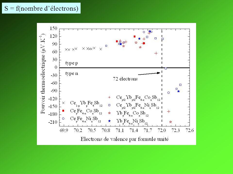 S = f(nombre d'électrons)