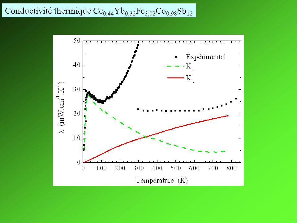 Conductivité thermique Ce0,44Yb0,32Fe3,02Co0,98Sb12
