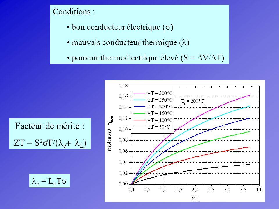 Facteur de mérite : ZT = S²sT/(le+ lL) Conditions :
