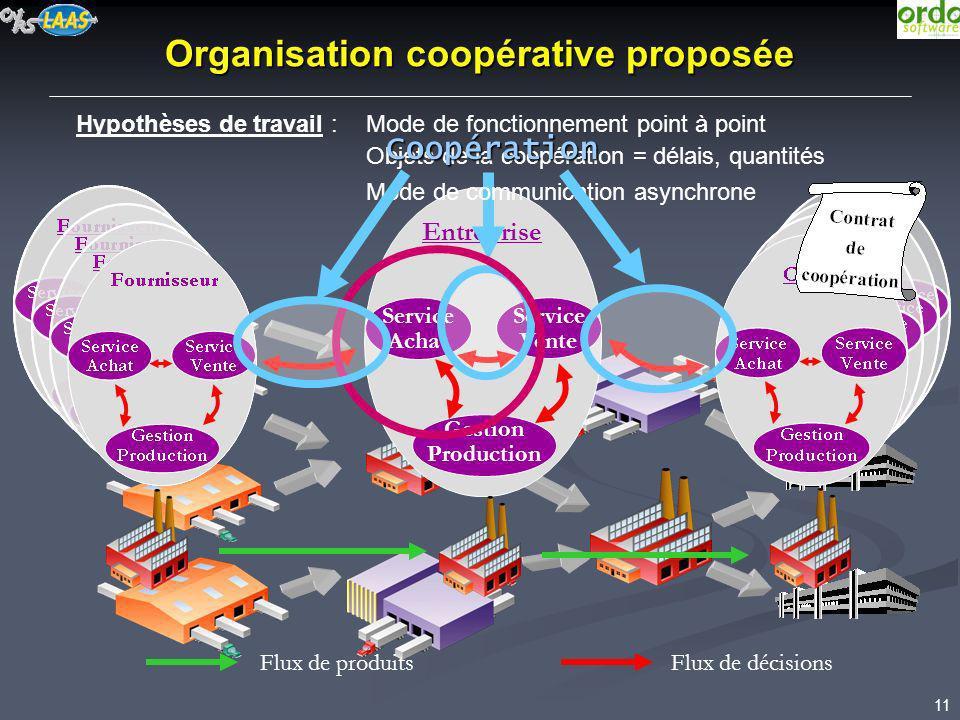 Organisation coopérative proposée