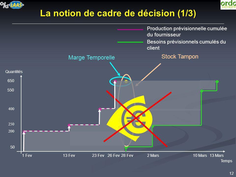 La notion de cadre de décision (1/3)