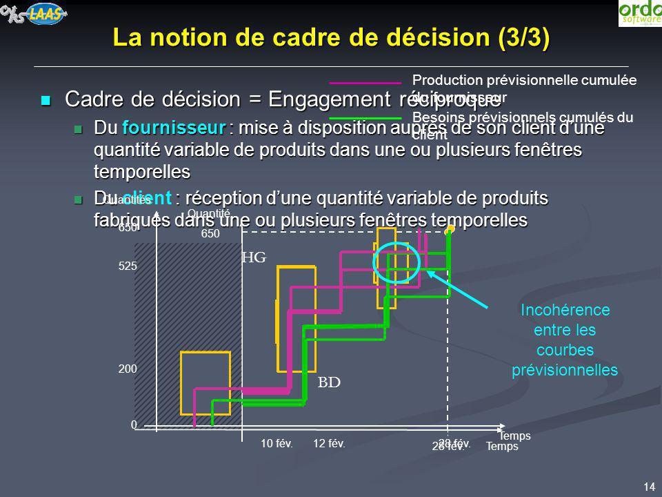 La notion de cadre de décision (3/3)