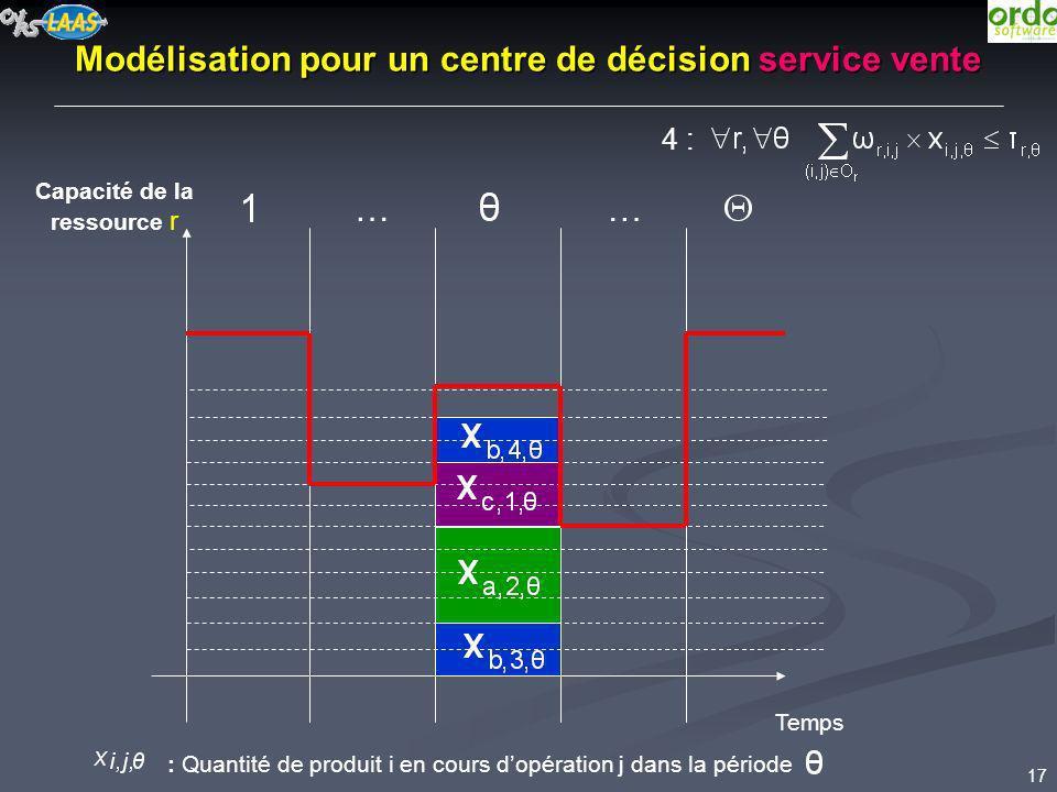 Modélisation pour un centre de décision service vente