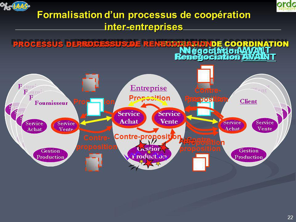 Formalisation d'un processus de coopération inter-entreprises