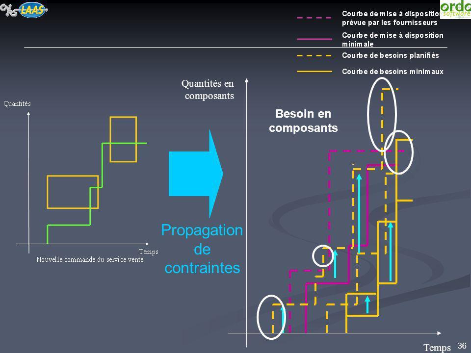 Propagation de contraintes