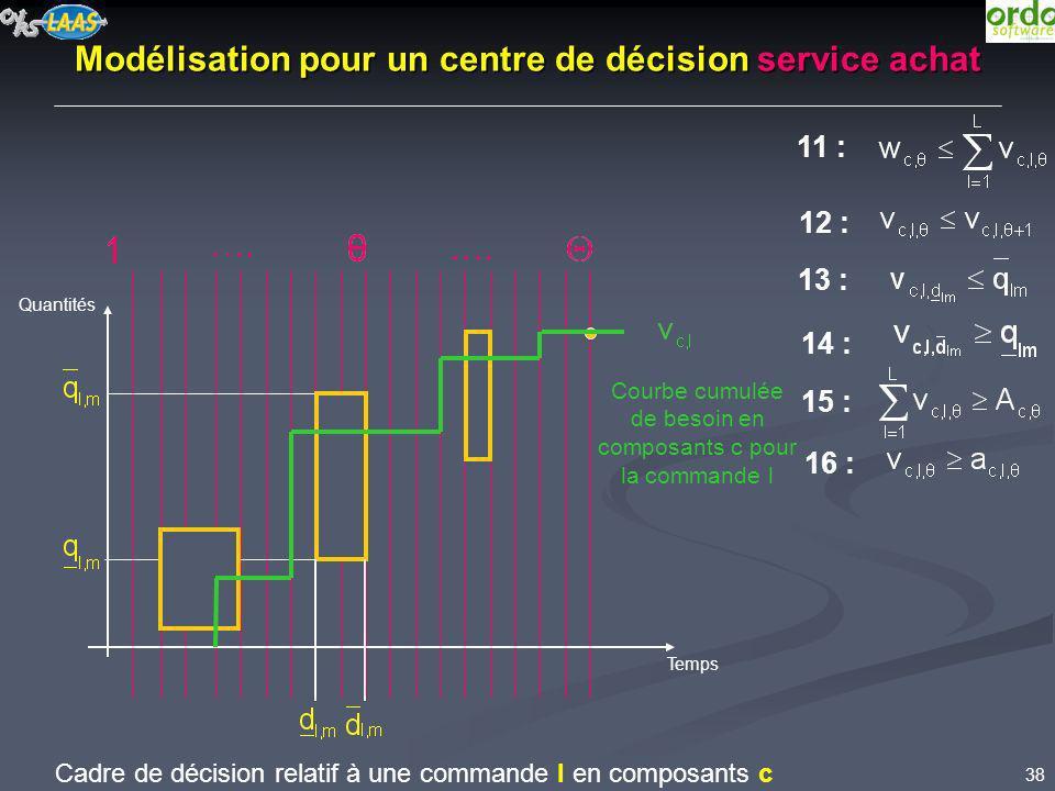 Modélisation pour un centre de décision service achat