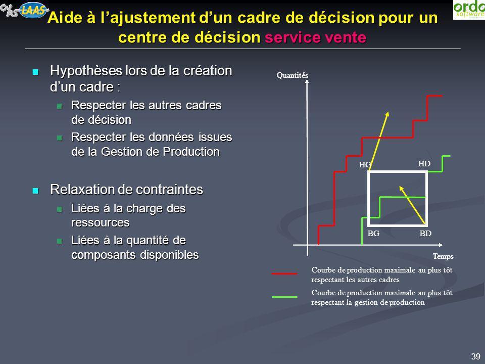 Aide à l'ajustement d'un cadre de décision pour un centre de décision service vente