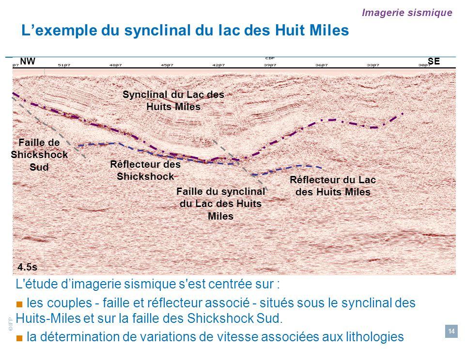 L'exemple du synclinal du lac des Huit Miles