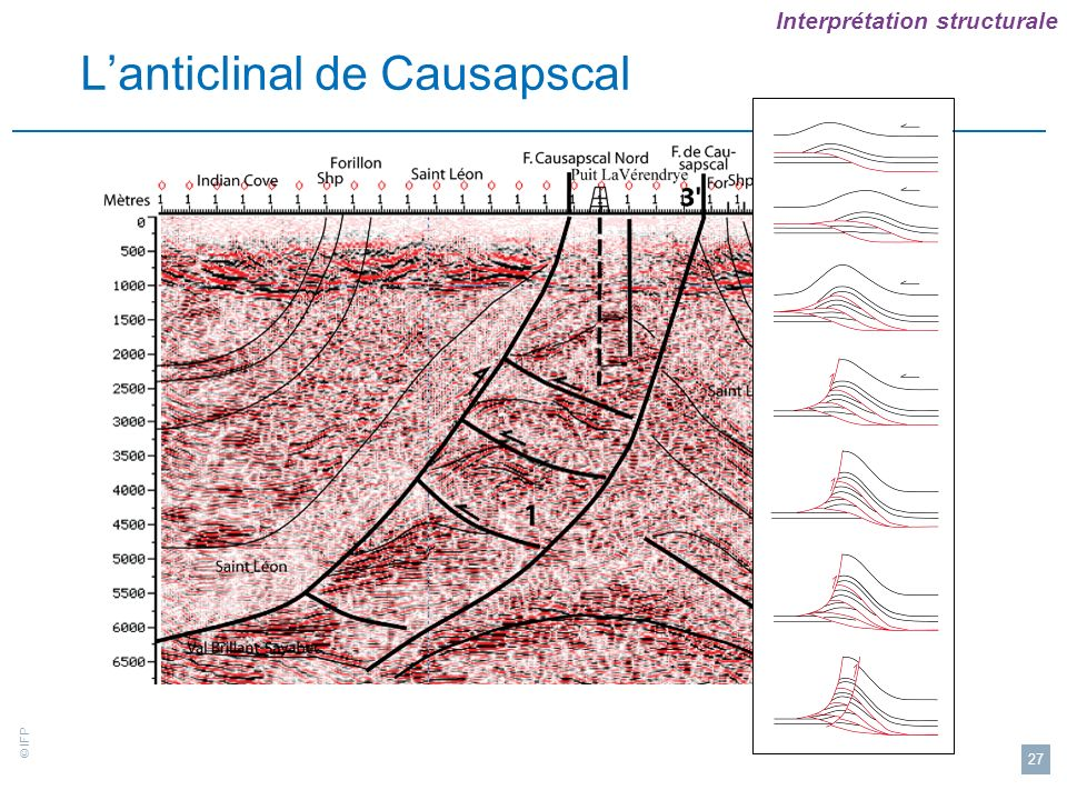 L'anticlinal de Causapscal