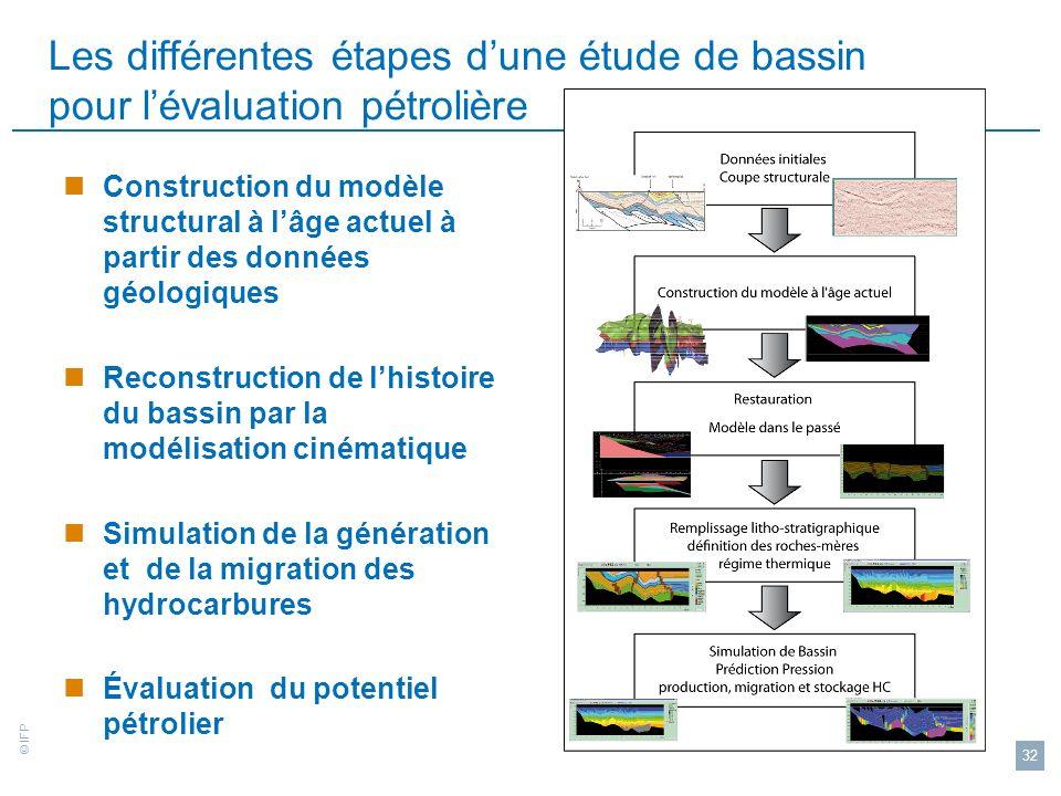 Les différentes étapes d'une étude de bassin pour l'évaluation pétrolière