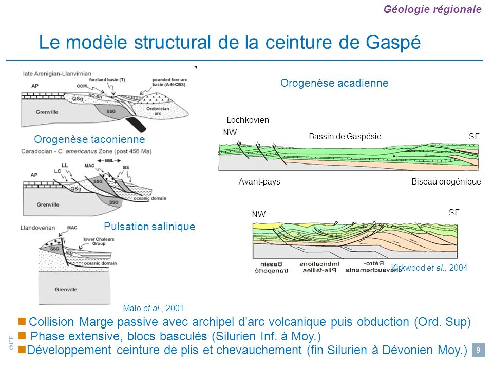 Le modèle structural de la ceinture de Gaspé