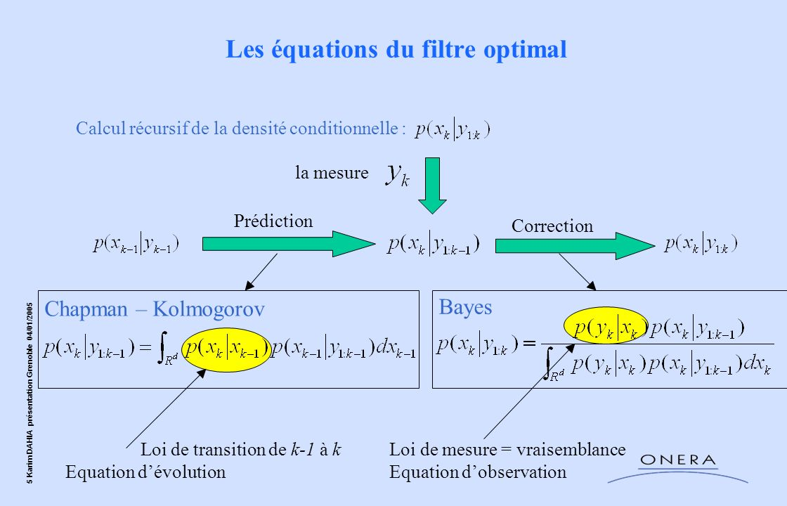 Les équations du filtre optimal