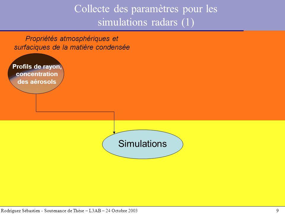 Profils de rayon, concentration