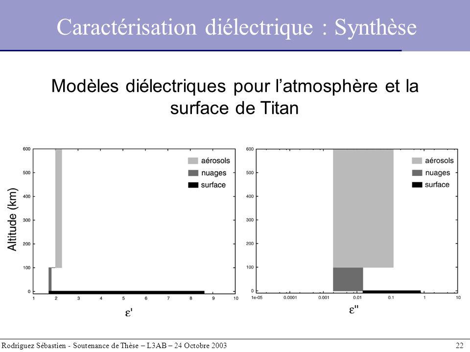 Caractérisation diélectrique : Synthèse