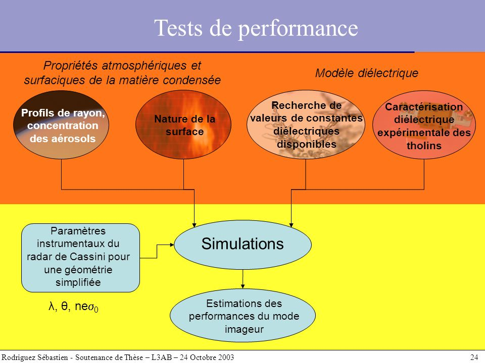 Tests de performance Simulations