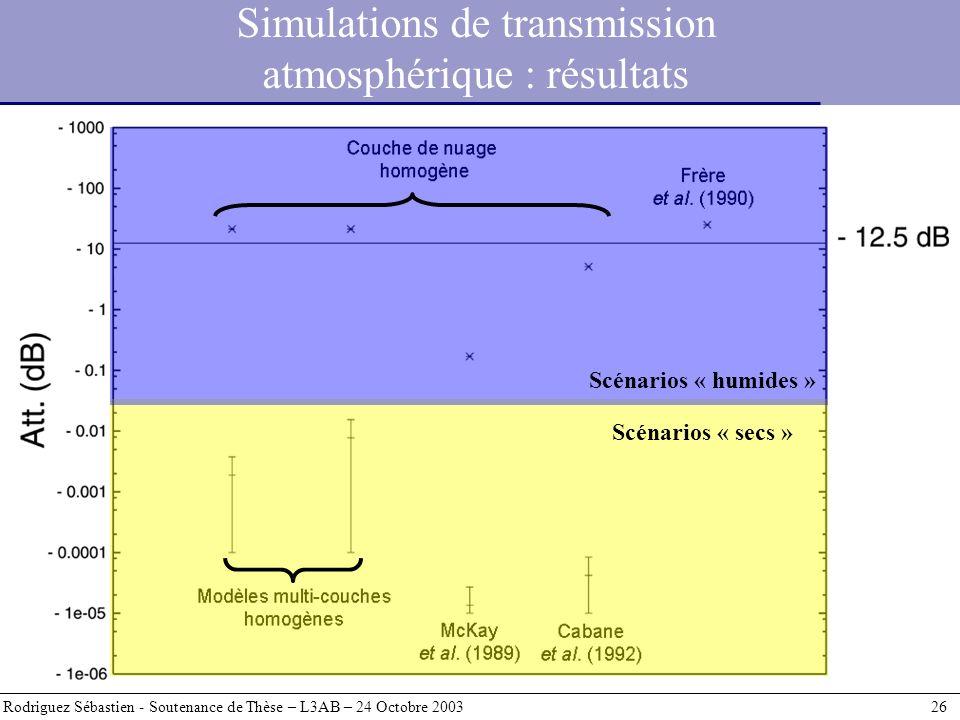 Simulations de transmission atmosphérique : résultats