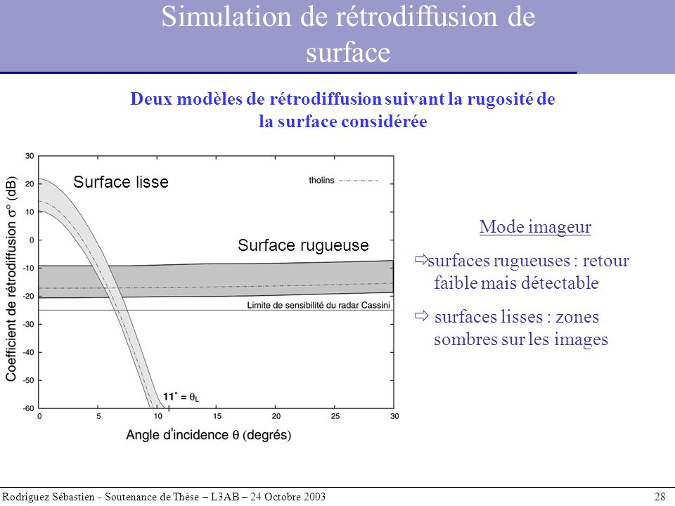 Simulation de rétrodiffusion de surface