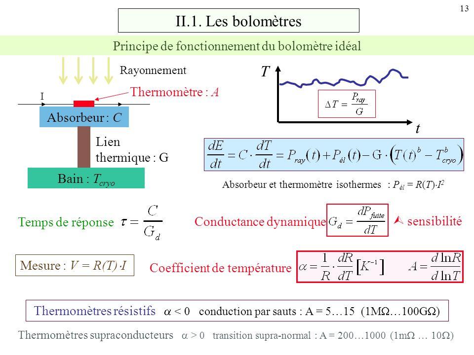 II.1. Les bolomètres T t Principe de fonctionnement du bolomètre idéal