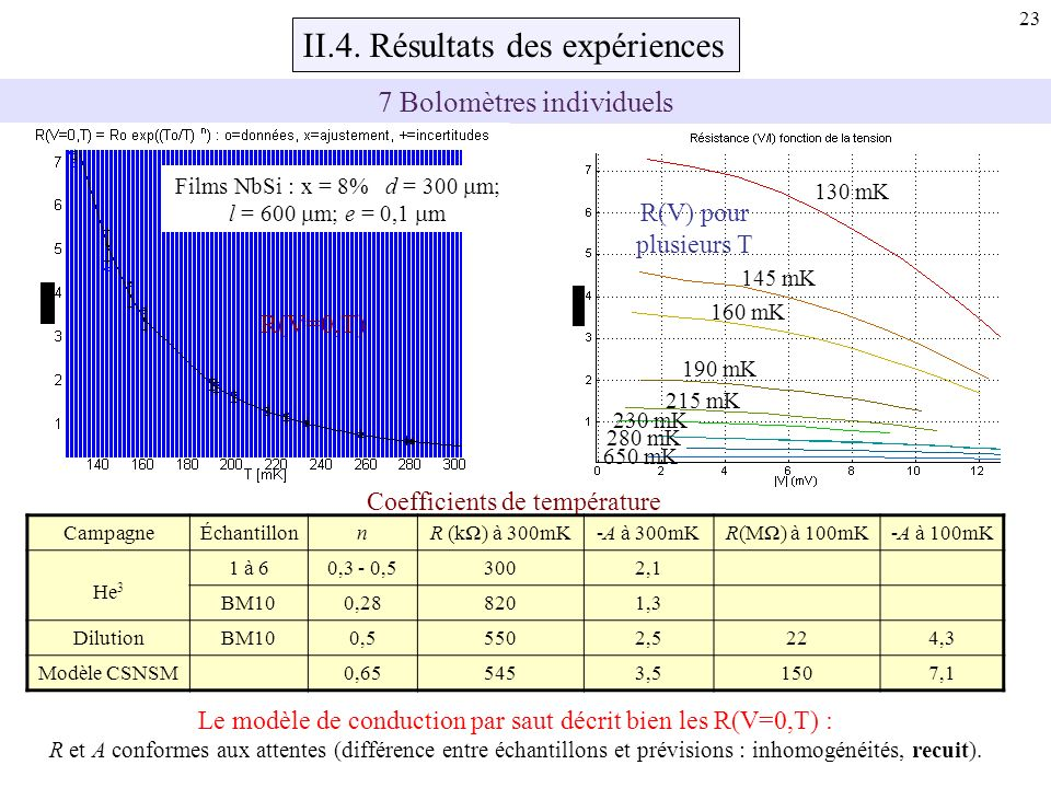 II.4. Résultats des expériences