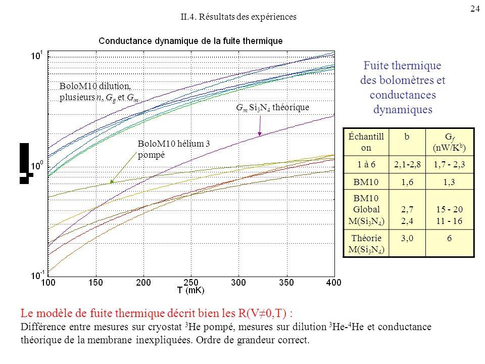 Fuite thermique des bolomètres et conductances dynamiques