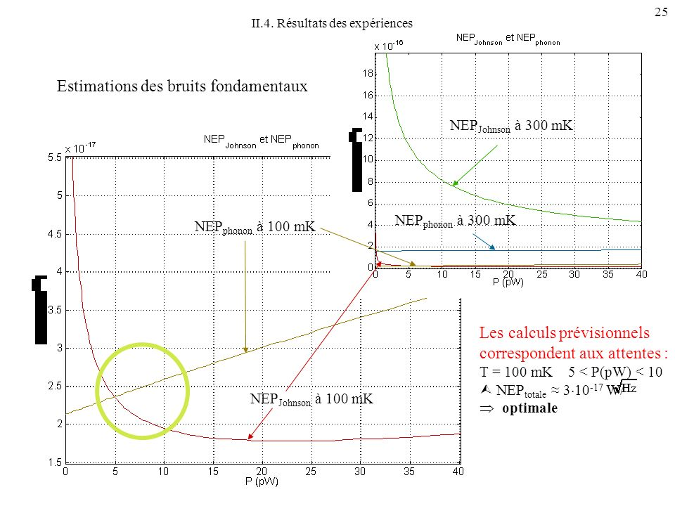 Estimations des bruits fondamentaux