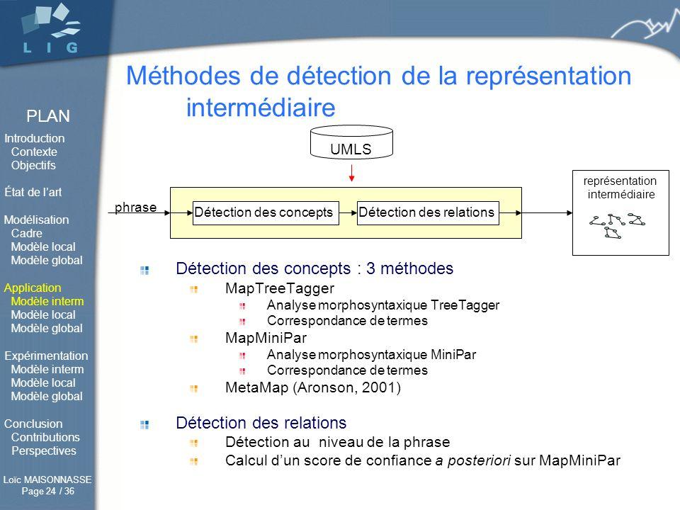 Méthodes de détection de la représentation intermédiaire