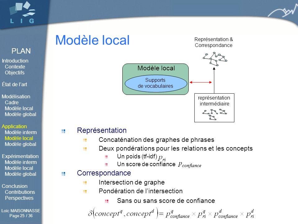 Modèle local Représentation Correspondance Modèle local