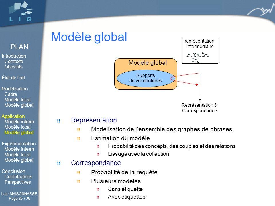 Modèle global Représentation Correspondance Modèle global
